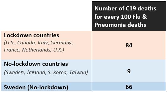 Coronavirus Lockdowns: Why We Must Pivot Immediately