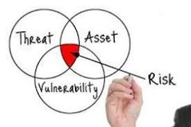 Threat Assessment | W.C.I.